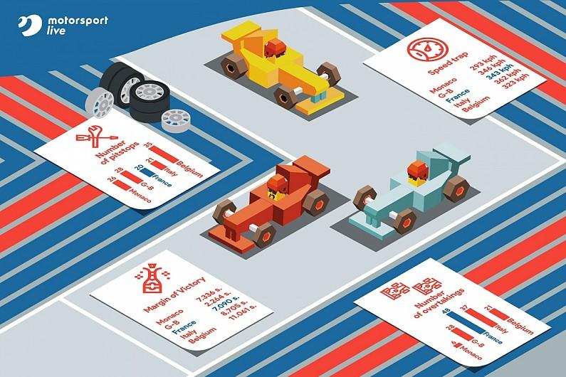 Promu: classement du Grand Prix français sur piste - F1