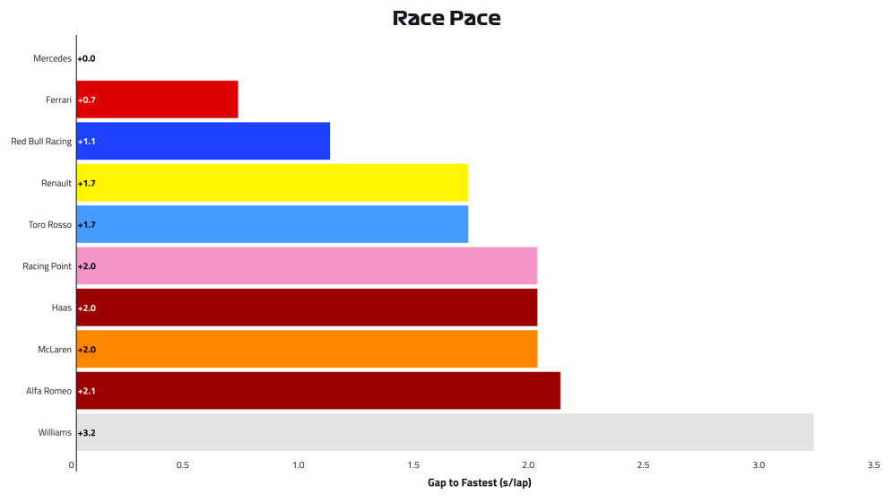 2019-08-fra-race-pace.png