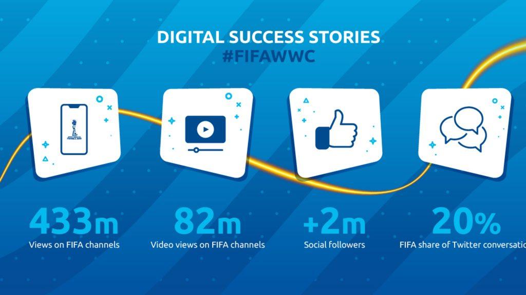 Coupe du Monde Féminine de la FIFA, France 2019 ™ - Actualités - Faits et chiffres pour la phase de groupe