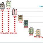 Analyse de la consommation d'un bâtiment: audit énergétique ou diagnostic